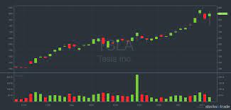 stock market close time